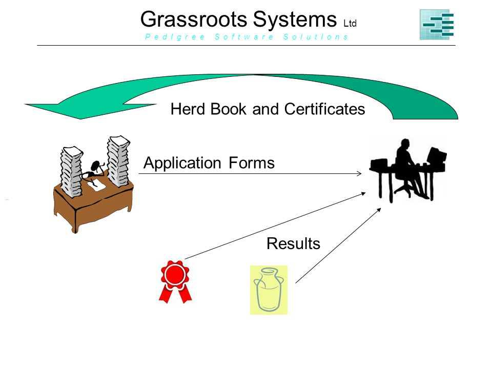 Grassroots Systems Ltd P e d I g r e e S o f t w a r e S o l u t I o n s Herd Book and Certificates Application Forms Results