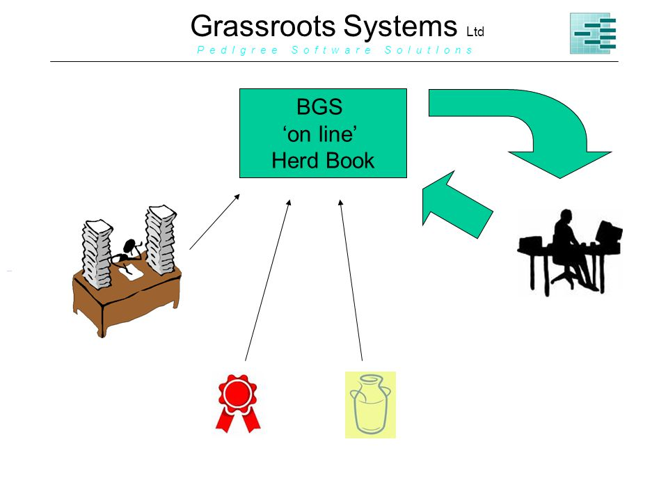 Grassroots Systems Ltd P e d I g r e e S o f t w a r e S o l u t I o n s BGS on line Herd Book