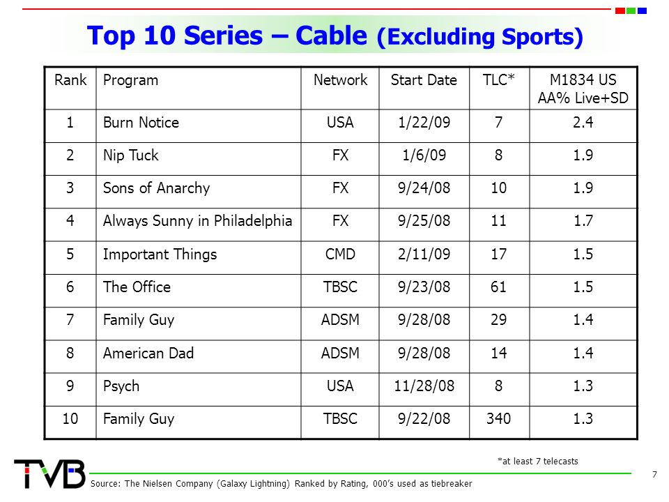 Top 10 Series – Cable (Excluding Sports) 7 RankProgramNetworkStart DateTLC*M1834 US AA% Live+SD 1Burn NoticeUSA1/22/0972.4 2Nip TuckFX1/6/0981.9 3Sons of AnarchyFX9/24/08101.9 4Always Sunny in PhiladelphiaFX9/25/08111.7 5Important ThingsCMD2/11/09171.5 6The OfficeTBSC9/23/08611.5 7Family GuyADSM9/28/08291.4 8American DadADSM9/28/08141.4 9PsychUSA11/28/0881.3 10Family GuyTBSC9/22/083401.3 Source: The Nielsen Company (Galaxy Lightning) Ranked by Rating, 000s used as tiebreaker *at least 7 telecasts