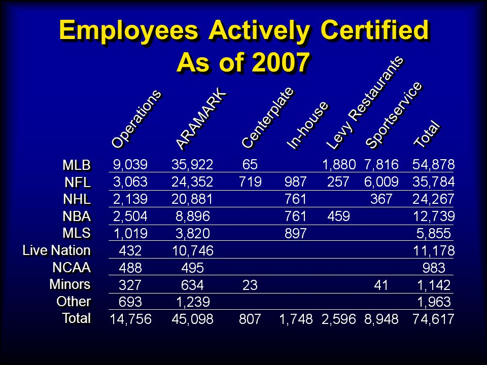 Employees Actively Certified As of 2007 MLBNFLNHLNBAMLS Live Nation NCAAMinorsOtherTotalMLBNFLNHLNBAMLS NCAAMinorsOtherTotal OperationsOperationsARAMA