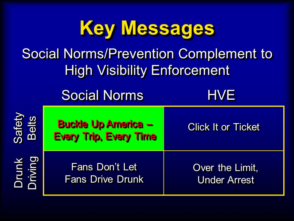 Key Messages Social Norms/Prevention Complement to High Visibility Enforcement Social Norms/Prevention Complement to High Visibility Enforcement Buckle Up America – Every Trip, Every Time Click It or Ticket SafetyBeltsSafetyBelts Drunk Driving Social Norms HVEHVE Fans Dont Let Fans Drive Drunk Fans Dont Let Fans Drive Drunk Over the Limit, Under Arrest Over the Limit, Under Arrest