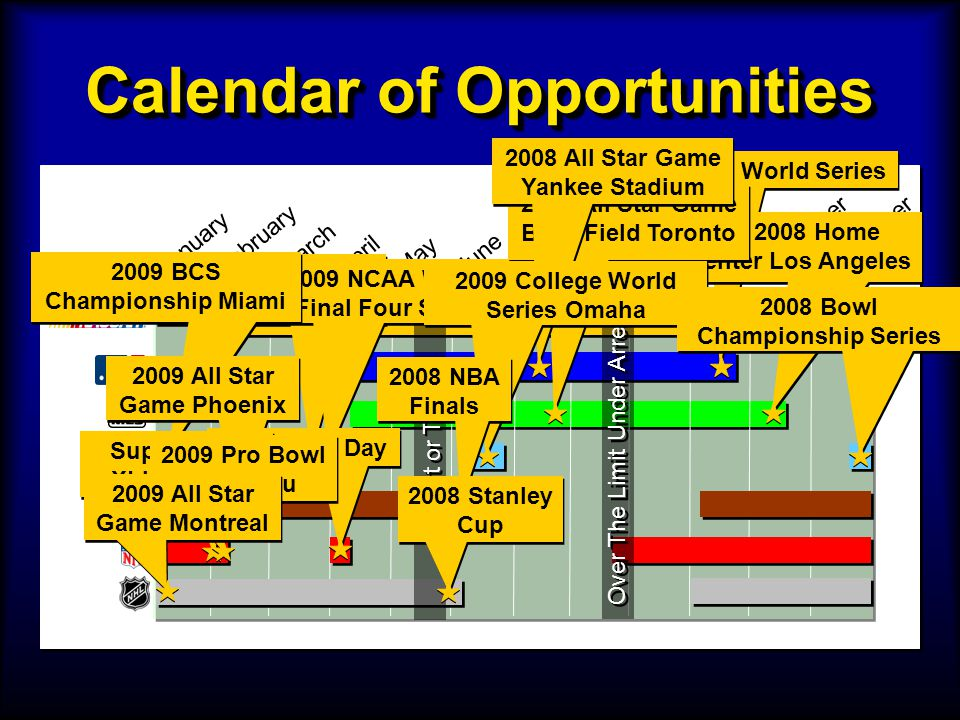 Calendar of Opportunities January February June July August September October NovemberDecember March April May Over The Limit Under Arrest Click It or Ticket 2008 World Series MLS Cup 2008 Home Depot Center Los Angeles 2009 NCAA Mens Final Four Detroit 2009 NCAA Womens Final Four St.