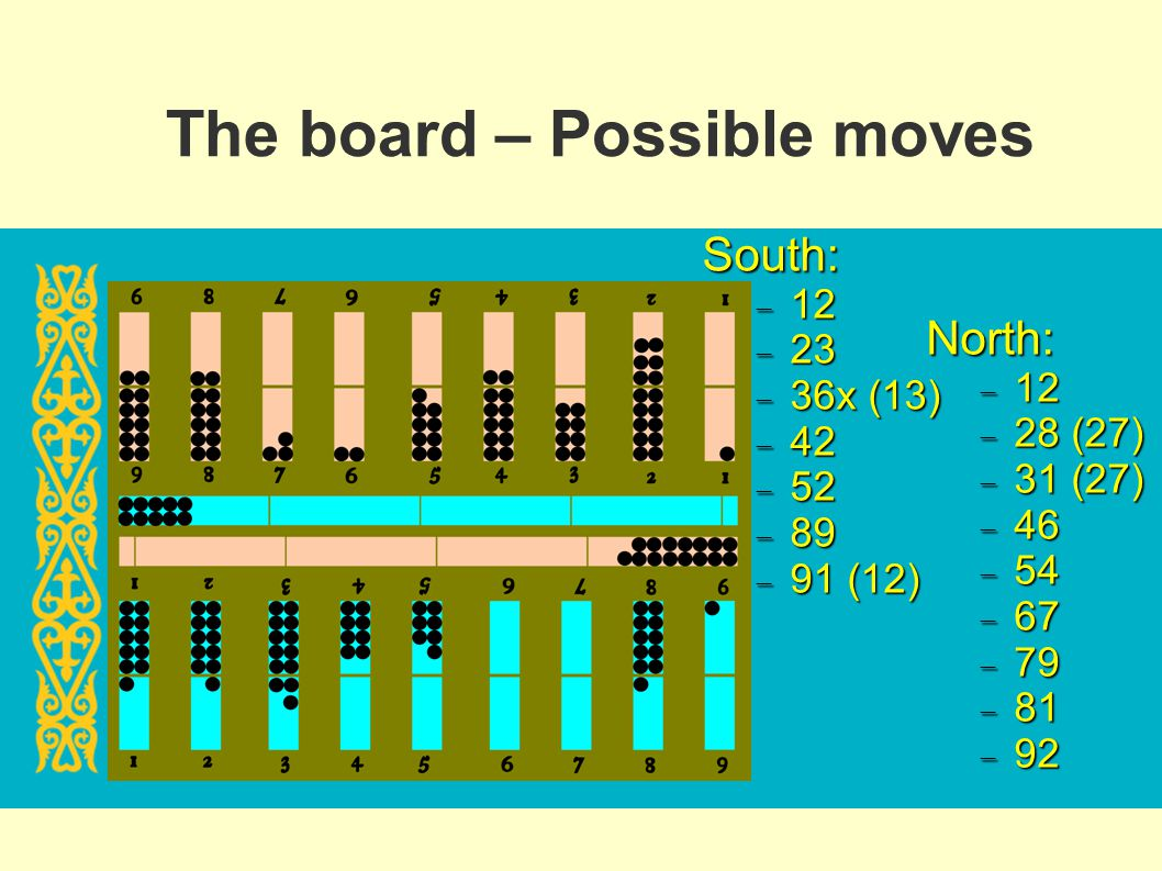 The board – Possible moves South: 12 12 23 23 36x (13) 36x (13) 42 42 52 52 89 89 91 (12) 91 (12) North: 12 12 28 (27) 28 (27) 31 (27) 31 (27) 46 46 5