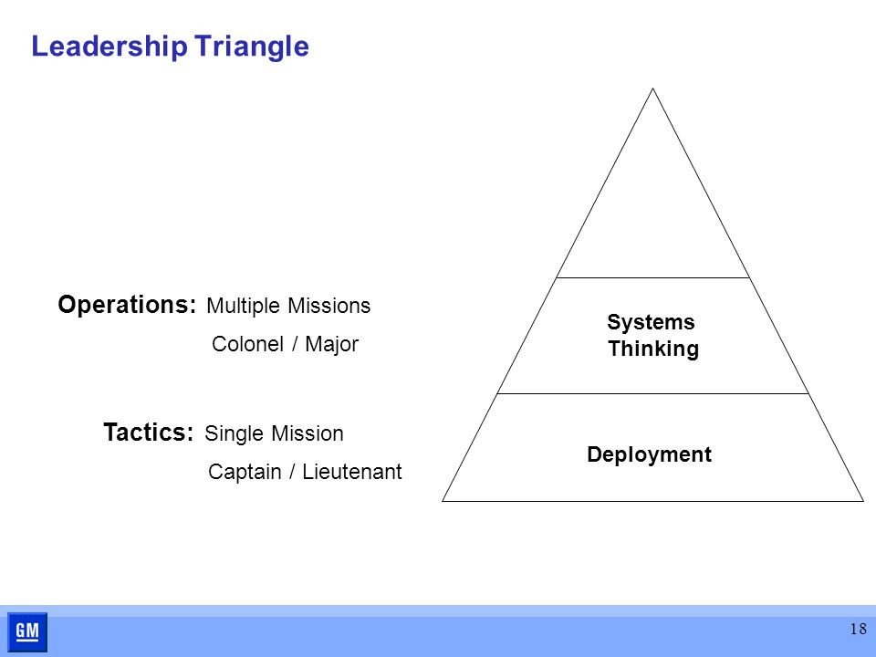 18 Leadership Triangle Tactics: Single Mission Captain / Lieutenant Operations: Multiple Missions Colonel / Major Systems Thinking Deployment
