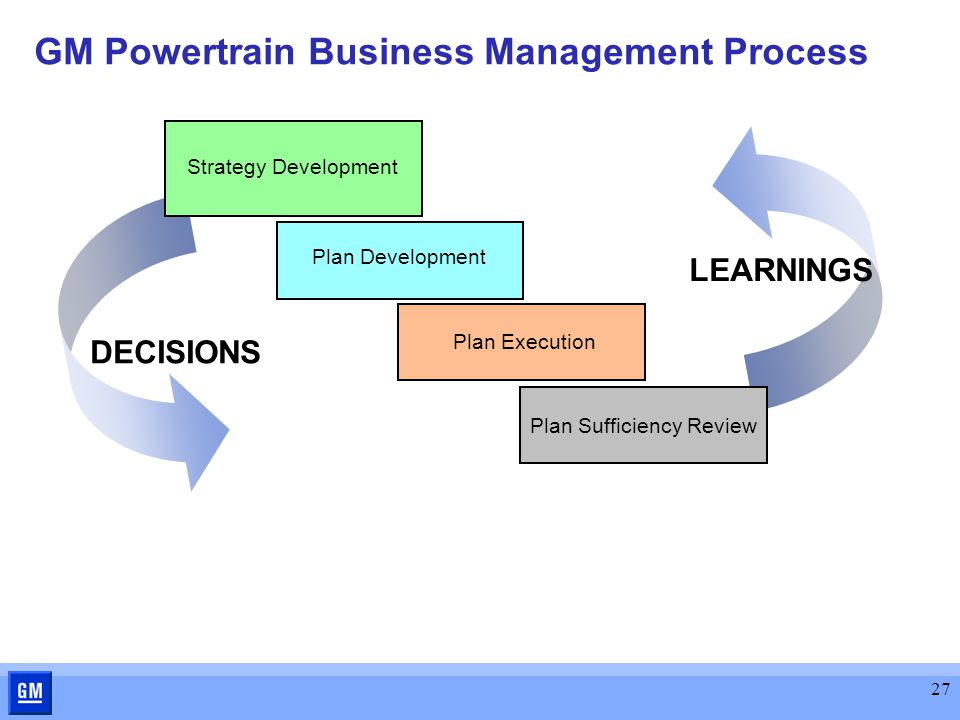 27 GM Powertrain Business Management Process LEARNINGS Plan Sufficiency Review Plan Execution DECISIONS Plan Development Strategy Development