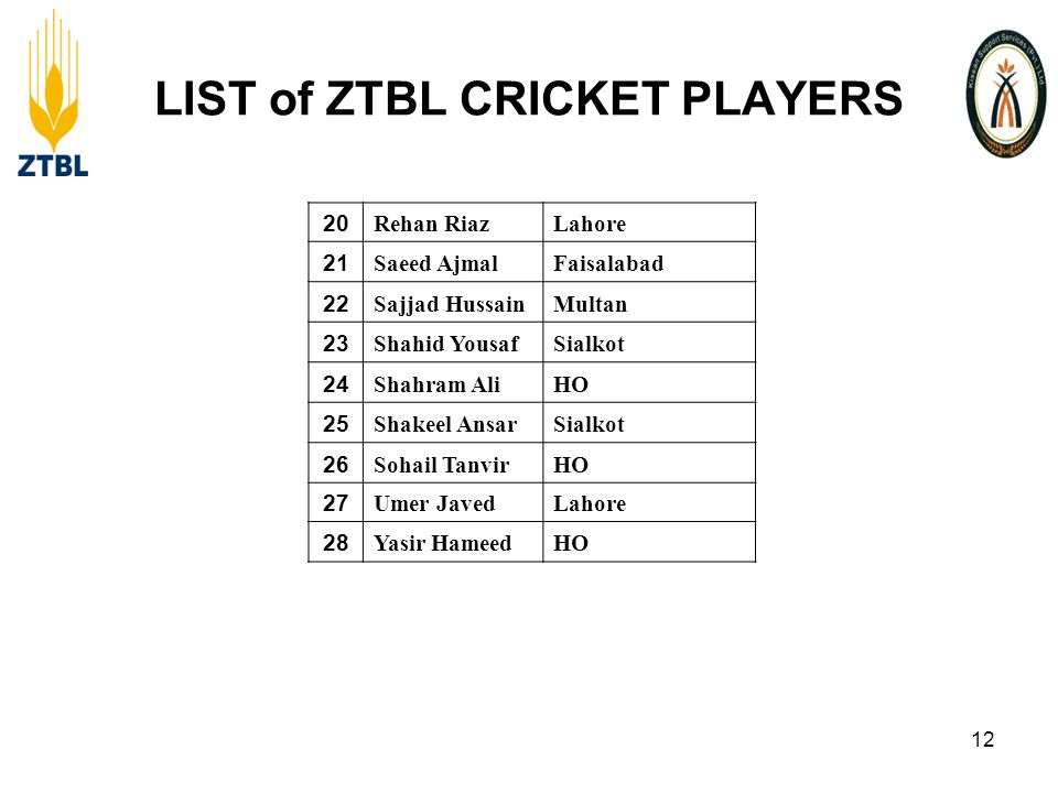 LIST of ZTBL CRICKET PLAYERS 20 Rehan RiazLahore 21 Saeed AjmalFaisalabad 22 Sajjad HussainMultan 23 Shahid YousafSialkot 24 Shahram AliHO 25 Shakeel AnsarSialkot 26 Sohail TanvirHO 27 Umer JavedLahore 28 Yasir HameedHO 12
