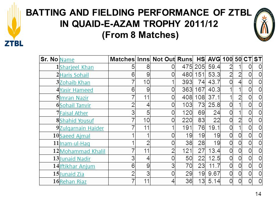 BATTING AND FIELDING PERFORMANCE OF ZTBL IN QUAID-E-AZAM TROPHY 2011/12 (From 8 Matches) 14 Sr.
