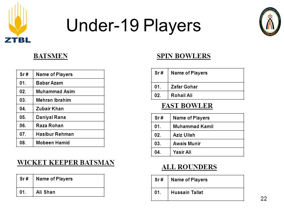 Under-19 Players Sr #Name of Players 01.Babar Azam 02.Muhammad Asim 03.Mehran Ibrahim 04.Zubair Khan 05.Daniyal Rana 06.Raza Rohan 07.Hasibur Rehman 08.Mobeen Hamid FAST BOWLER BATSMEN Sr #Name of Players 01.Muhammad Kamil 02.Aziz Ullah 03.Awais Munir 04.Yasir Ali ALL ROUNDERS Sr #Name of Players 01.Zafar Gohar 02.Rohail Ali SPIN BOWLERS Sr #Name of Players 01.Hussain Tallat WICKET KEEPER BATSMAN Sr #Name of Players 01.Ali Shan 22
