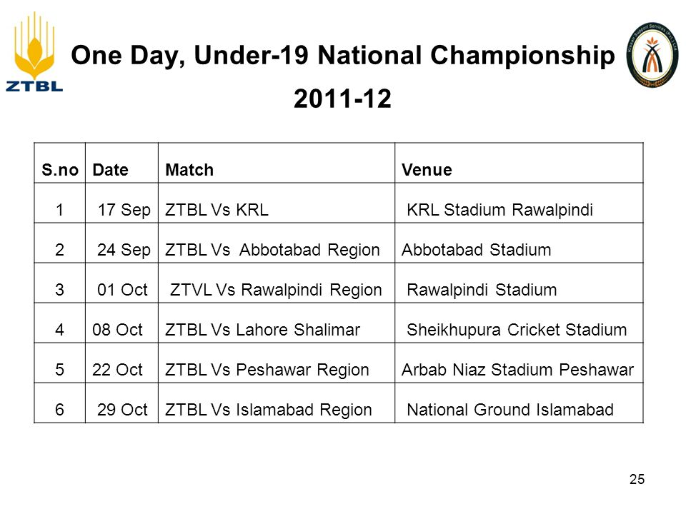 One Day, Under-19 National Championship 2011-12 S.noDateMatchVenue 1 17 SepZTBL Vs KRL KRL Stadium Rawalpindi 2 24 SepZTBL Vs Abbotabad Region Abbotabad Stadium 3 01 Oct ZTVL Vs Rawalpindi Region Rawalpindi Stadium 408 Oct ZTBL Vs Lahore Shalimar Sheikhupura Cricket Stadium 522 OctZTBL Vs Peshawar RegionArbab Niaz Stadium Peshawar 6 29 OctZTBL Vs Islamabad Region National Ground Islamabad 25