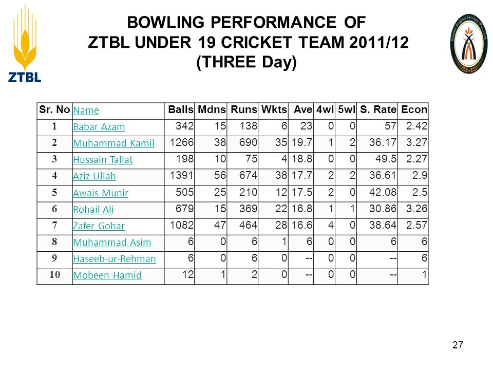 BOWLING PERFORMANCE OF ZTBL UNDER 19 CRICKET TEAM 2011/12 (THREE Day) 27 Sr.