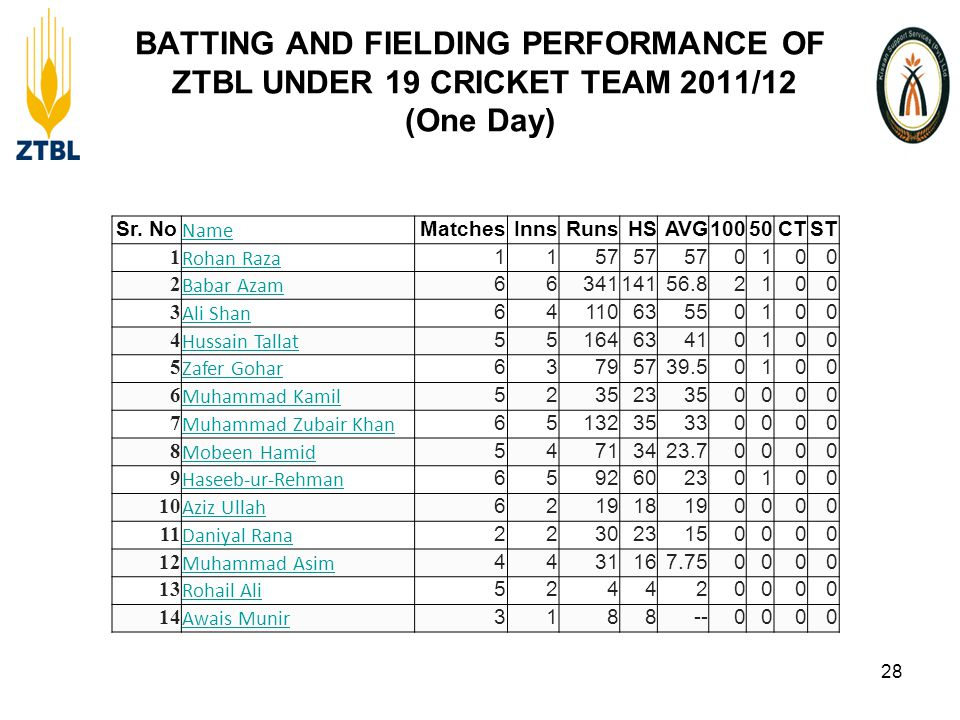BATTING AND FIELDING PERFORMANCE OF ZTBL UNDER 19 CRICKET TEAM 2011/12 (One Day) 28 Sr.