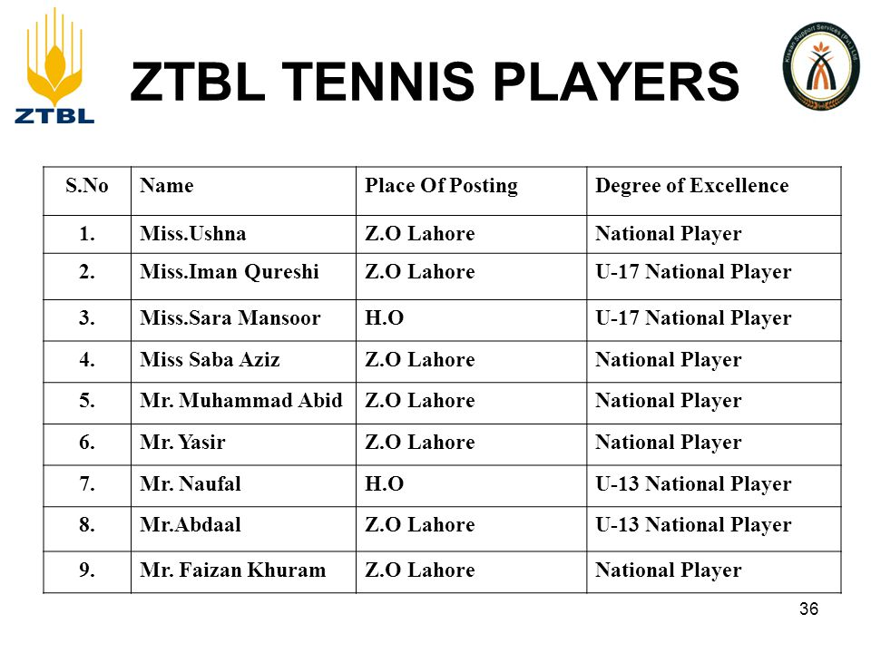 ZTBL TENNIS PLAYERS S.NoNamePlace Of PostingDegree of Excellence 1.Miss.UshnaZ.O LahoreNational Player 2.Miss.Iman QureshiZ.O LahoreU-17 National Player 3.Miss.Sara MansoorH.OU-17 National Player 4.Miss Saba AzizZ.O LahoreNational Player 5.Mr.