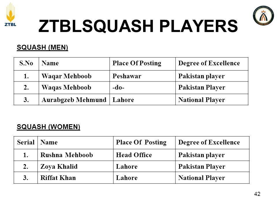ZTBLSQUASH PLAYERS S.NoNamePlace Of PostingDegree of Excellence 1.Waqar MehboobPeshawarPakistan player 2.Waqas Mehboob-do-Pakistan Player 3.Aurabgzeb MehmundLahoreNational Player SerialNamePlace Of PostingDegree of Excellence 1.Rushna MehboobHead OfficePakistan player 2.Zoya KhalidLahorePakistan Player 3.Riffat KhanLahoreNational Player SQUASH (WOMEN) SQUASH (MEN) 42