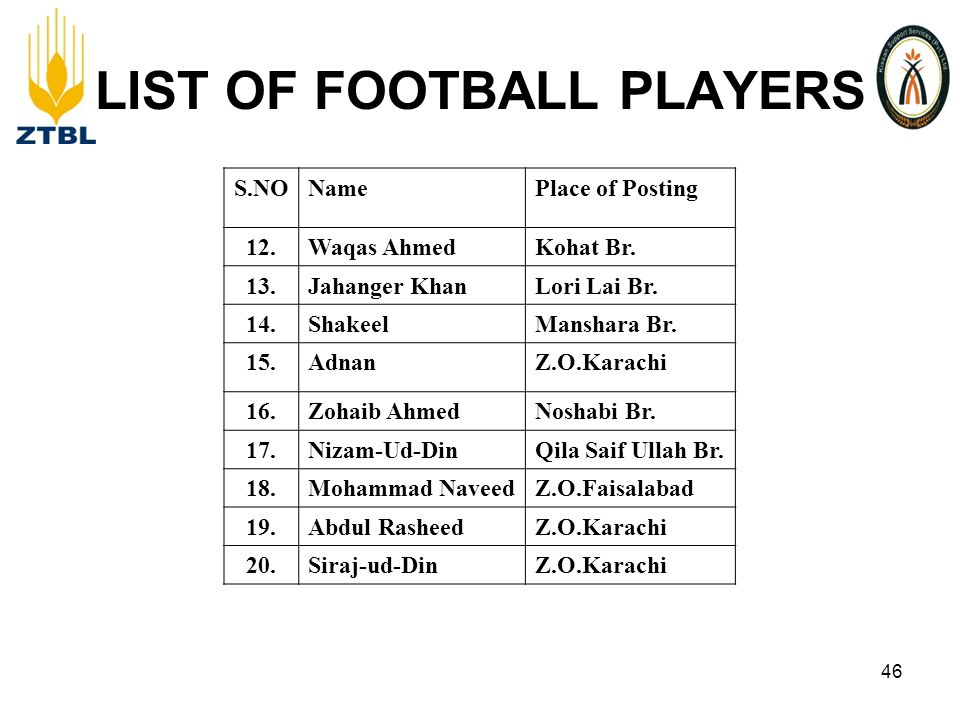 LIST OF FOOTBALL PLAYERS S.NONamePlace of Posting 12.Waqas AhmedKohat Br.