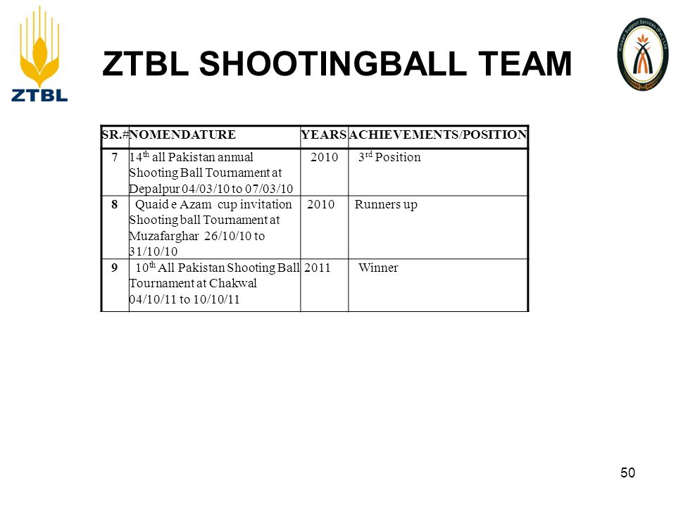 ZTBL SHOOTINGBALL TEAM 50 SR.#NOMENDATUREYEARSACHIEVEMENTS/POSITION 714 th all Pakistan annual Shooting Ball Tournament at Depalpur 04/03/10 to 07/03/10 2010 3 rd Position 8 Quaid e Azam cup invitation Shooting ball Tournament at Muzafarghar 26/10/10 to 31/10/10 2010 Runners up 9 10 th All Pakistan Shooting Ball Tournament at Chakwal 04/10/11 to 10/10/11 2011 Winner