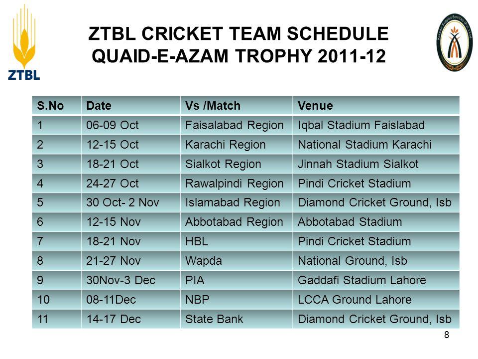 ZTBL CRICKET TEAM SCHEDULE QUAID-E-AZAM TROPHY 2011-12 8 S.NoDateVs /MatchVenue 106-09 OctFaisalabad RegionIqbal Stadium Faislabad 212-15 OctKarachi RegionNational Stadium Karachi 318-21 OctSialkot RegionJinnah Stadium Sialkot 424-27 OctRawalpindi RegionPindi Cricket Stadium 530 Oct- 2 NovIslamabad RegionDiamond Cricket Ground, Isb 612-15 NovAbbotabad RegionAbbotabad Stadium 718-21 NovHBLPindi Cricket Stadium 821-27 NovWapdaNational Ground, Isb 930Nov-3 DecPIAGaddafi Stadium Lahore 1008-11DecNBPLCCA Ground Lahore 1114-17 DecState BankDiamond Cricket Ground, Isb