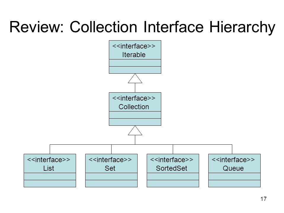17 Review: Collection Interface Hierarchy > Collection > List > SortedSet > Iterable > Set > Queue