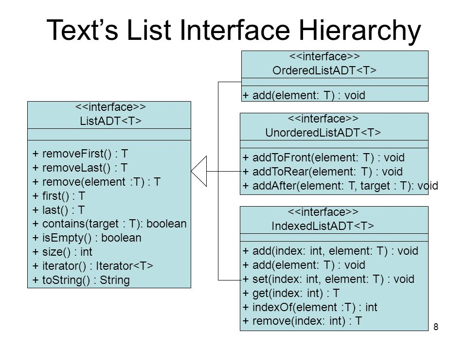 8 Texts List Interface Hierarchy > ListADT + removeFirst() : T + removeLast() : T + remove(element :T) : T + first() : T + last() : T + contains(target : T): boolean + isEmpty() : boolean + size() : int + iterator() : Iterator + toString() : String > OrderedListADT + add(element: T) : void > UnorderedListADT + addToFront(element: T) : void + addToRear(element: T) : void + addAfter(element: T, target : T): void > IndexedListADT + add(index: int, element: T) : void + add(element: T) : void + set(index: int, element: T) : void + get(index: int) : T + indexOf(element :T) : int + remove(index: int) : T