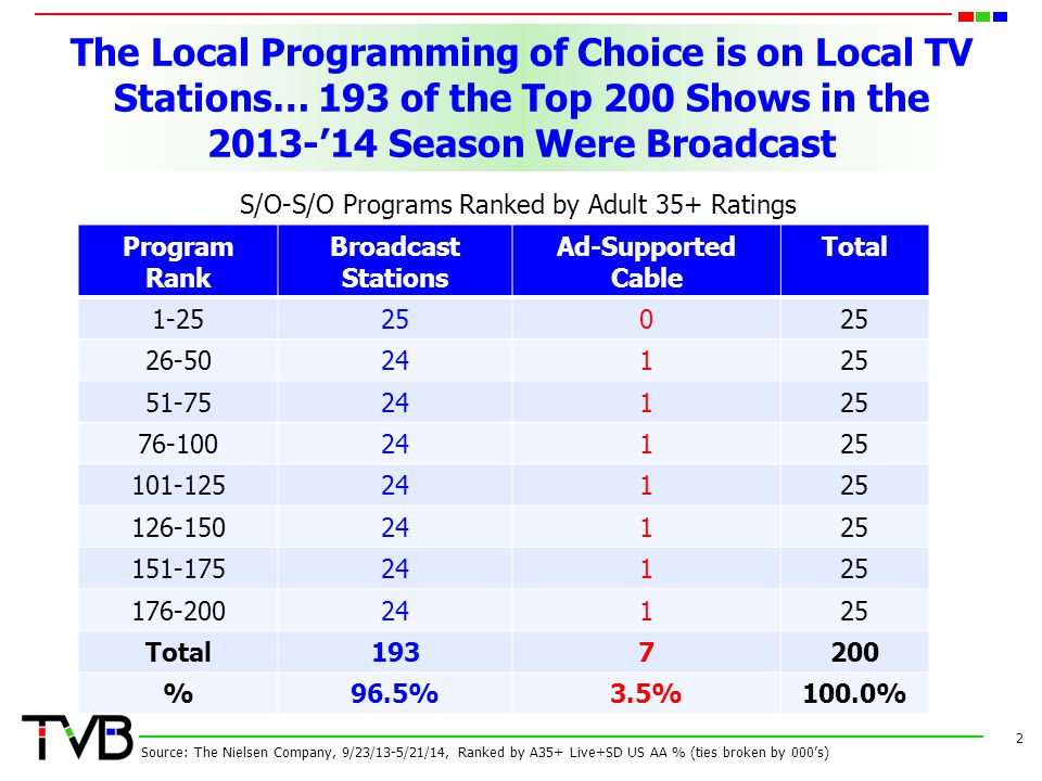 The Local Programming of Choice is on Local TV Stations… 193 of the Top 200 Shows in the 2013-14 Season Were Broadcast 2 Source: The Nielsen Company,