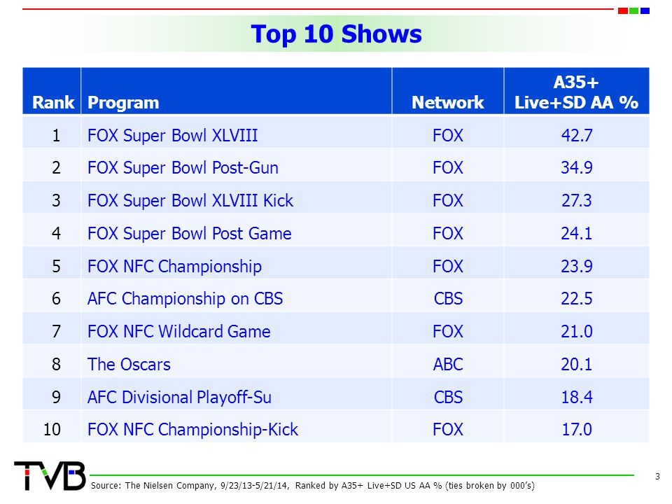 Top 10 Shows 3 RankProgramNetwork A35+ Live+SD AA % 1FOX Super Bowl XLVIIIFOX42.7 2FOX Super Bowl Post-GunFOX34.9 3FOX Super Bowl XLVIII KickFOX27.3 4