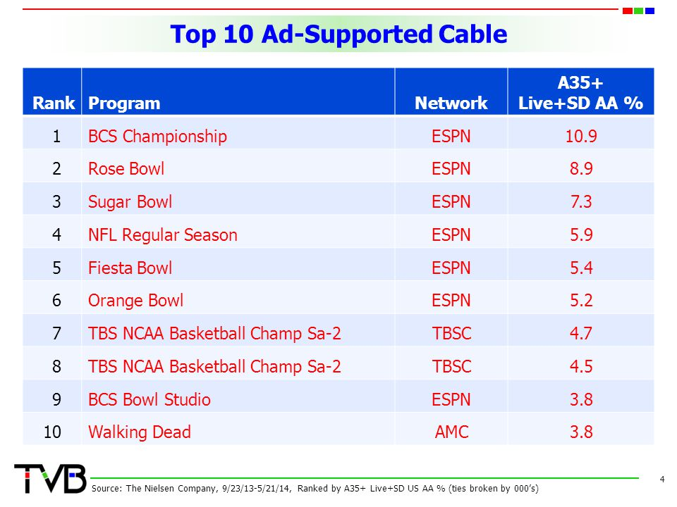 Top 10 Ad-Supported Cable 4 RankProgramNetwork A35+ Live+SD AA % 1BCS ChampionshipESPN10.9 2Rose BowlESPN8.9 3Sugar BowlESPN7.3 4NFL Regular SeasonESP