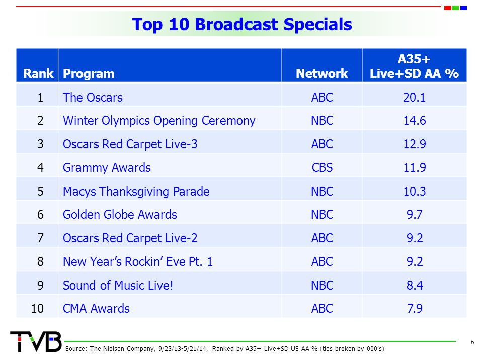 Top 10 Broadcast Specials 6 RankProgramNetwork A35+ Live+SD AA % 1The OscarsABC20.1 2Winter Olympics Opening CeremonyNBC14.6 3Oscars Red Carpet Live-3
