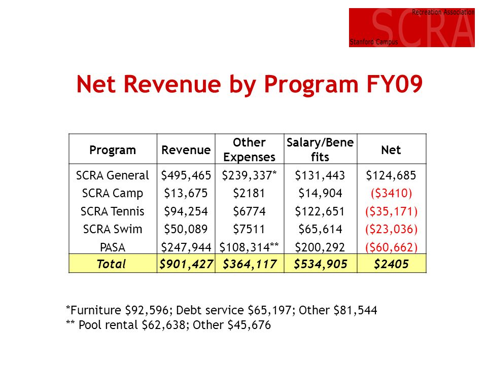 Net Revenue by Program FY09 ProgramRevenue Other Expenses Salary/Bene fits Net SCRA General$495,465$239,337*$131,443$124,685 SCRA Camp$13,675$2181$14,