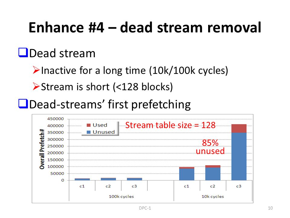 Enhance #4 – dead stream removal Dead stream Inactive for a long time (10k/100k cycles) Stream is short (<128 blocks) Dead-streams first prefetching 10DPC-1 Stream table size = 128 85% unused
