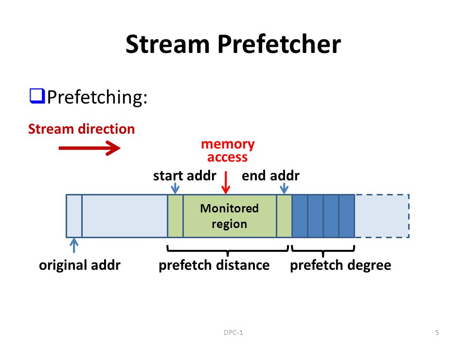 prefetch degree Stream Prefetcher Prefetching: Stream direction original addr memory access Monitored region prefetch distance start addrend addr 5DPC