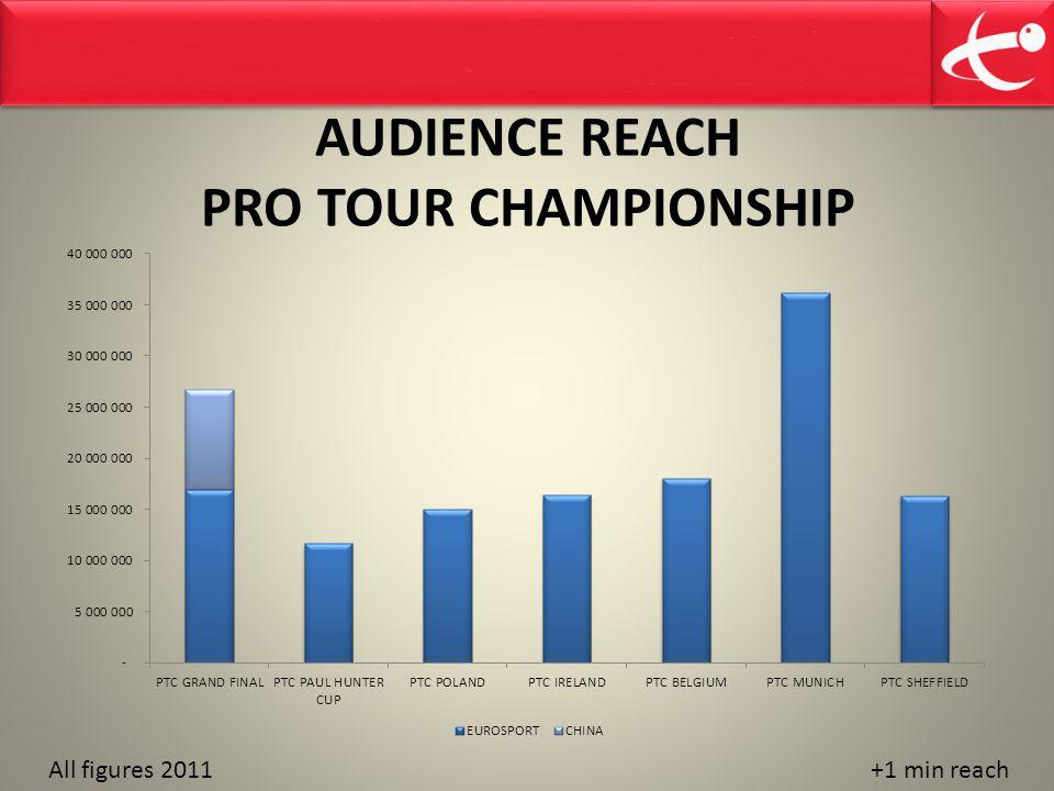 AUDIENCE REACH PRO TOUR CHAMPIONSHIP +1 min reachAll figures 2011