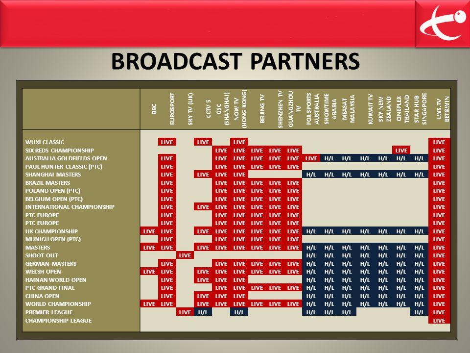 BROADCAST PARTNERS BBC EUROSPORT SKY TV (UK) CCTV 5 GSC (SHANGHAI) NOW TV (HONG KONG) BEIJING TV SHENZHEN TV GUANGZHOU TV FOX SPORTS AUSTRALIA SHOWTIME ARABIA MEASAT MALAYSIA KUWAIT TV SKY NEW ZEALAND CINEPLEX THAILAND STAR HUB SINGAPORE LWS.TV BET&WIN WUXI CLASSIC LIVE SIX REDS CHAMPIONSHIP LIVE AUSTRALIA GOLDFIELDS OPEN LIVE H/L LIVE PAUL HUNTER CLASSIC (PTC) LIVE SHANGHAI MASTERS LIVE H/L LIVE BRAZIL MASTERS LIVE POLAND OPEN (PTC) LIVE BELGIUM OPEN (PTC) LIVE INTERNATIONAL CHAMPIONSHIP LIVE PTC EUROPE LIVE PTC EUROPE LIVE UK CHAMPIONSHIPLIVE H/L LIVE MUNICH OPEN (PTC) LIVE MASTERSLIVE H/L LIVE SHOOT OUT LIVE H/L LIVE GERMAN MASTERS LIVE H/L LIVE WELSH OPENLIVE H/L LIVE HAINAN WORLD OPEN LIVE H/L LIVE PTC GRAND FINAL LIVE H/L LIVE CHINA OPEN LIVE H/L LIVE WORLD CHAMPIONSHIPLIVE H/L LIVE PREMIER LEAGUE LIVEH/L LIVE CHAMPIONSHIP LEAGUE LIVE