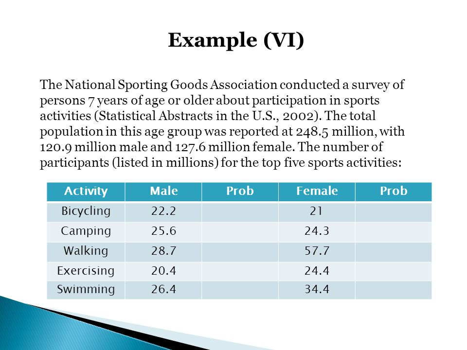 Example (VI) The National Sporting Goods Association conducted a survey of persons 7 years of age or older about participation in sports activities (S