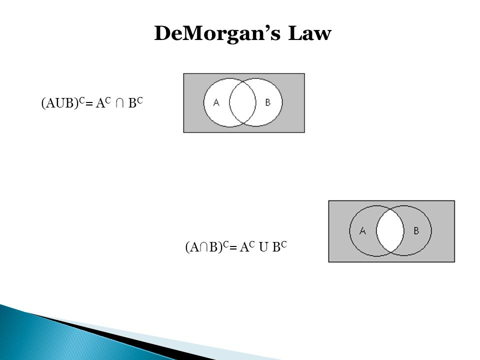 DeMorgans Law (AUB) C = A C B C (A B) C = A C U B C