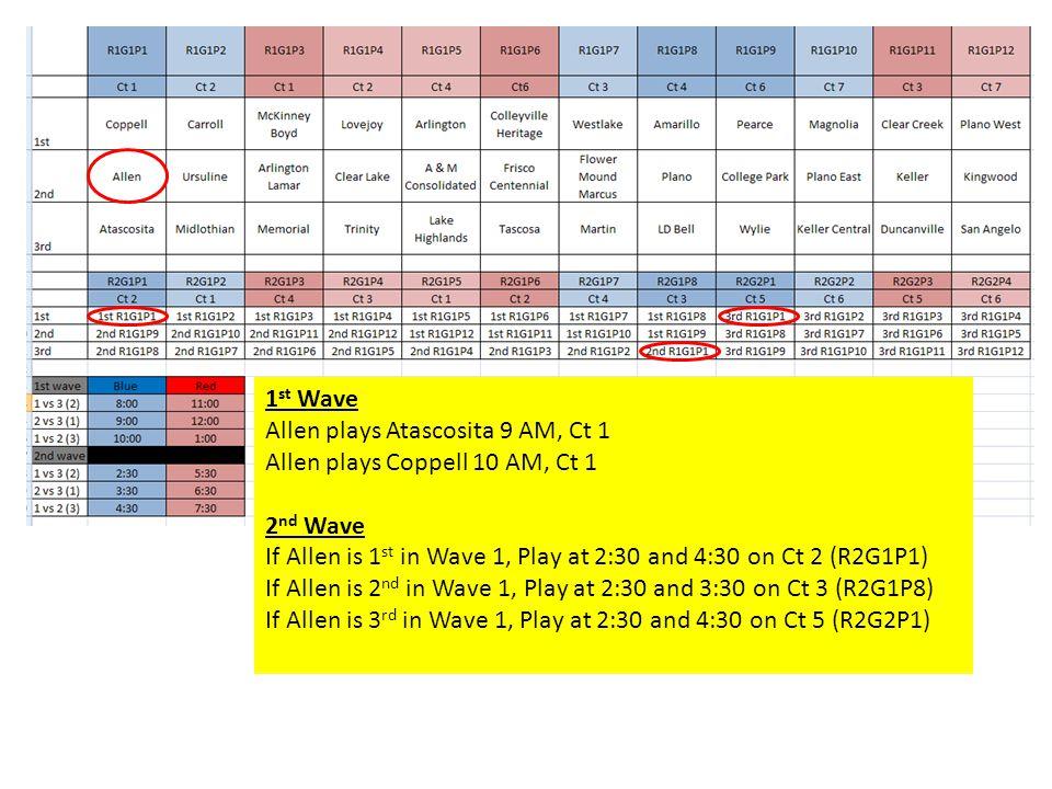 1 st Wave Allen plays Atascosita 9 AM, Ct 1 Allen plays Coppell 10 AM, Ct 1 2 nd Wave If Allen is 1 st in Wave 1, Play at 2:30 and 4:30 on Ct 2 (R2G1P1) If Allen is 2 nd in Wave 1, Play at 2:30 and 3:30 on Ct 3 (R2G1P8) If Allen is 3 rd in Wave 1, Play at 2:30 and 4:30 on Ct 5 (R2G2P1)