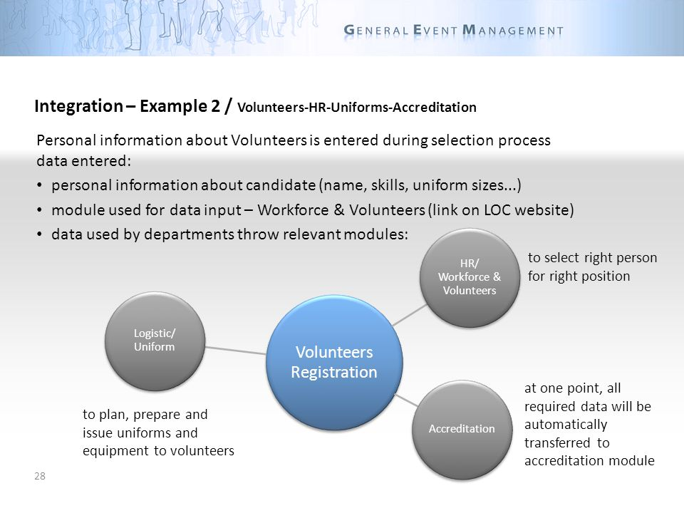 28 Integration – Example 2 / Volunteers-HR-Uniforms-Accreditation Personal information about Volunteers is entered during selection process data entered: personal information about candidate (name, skills, uniform sizes...) module used for data input – Workforce & Volunteers (link on LOC website) data used by departments throw relevant modules: at one point, all required data will be automatically transferred to accreditation module to select right person for right position Volunteers Registration Logistic/ Uniform HR/ Workforce & Volunteers Accreditation to plan, prepare and issue uniforms and equipment to volunteers
