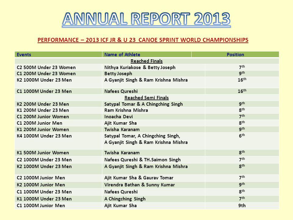 PERFORMANCE – 2013 ICF JR & U 23 CANOE SPRINT WORLD CHAMPIONSHIPS EventsName of AthletePosition Reached Finals C2 500M Under 23 WomenNithya Kuriakose