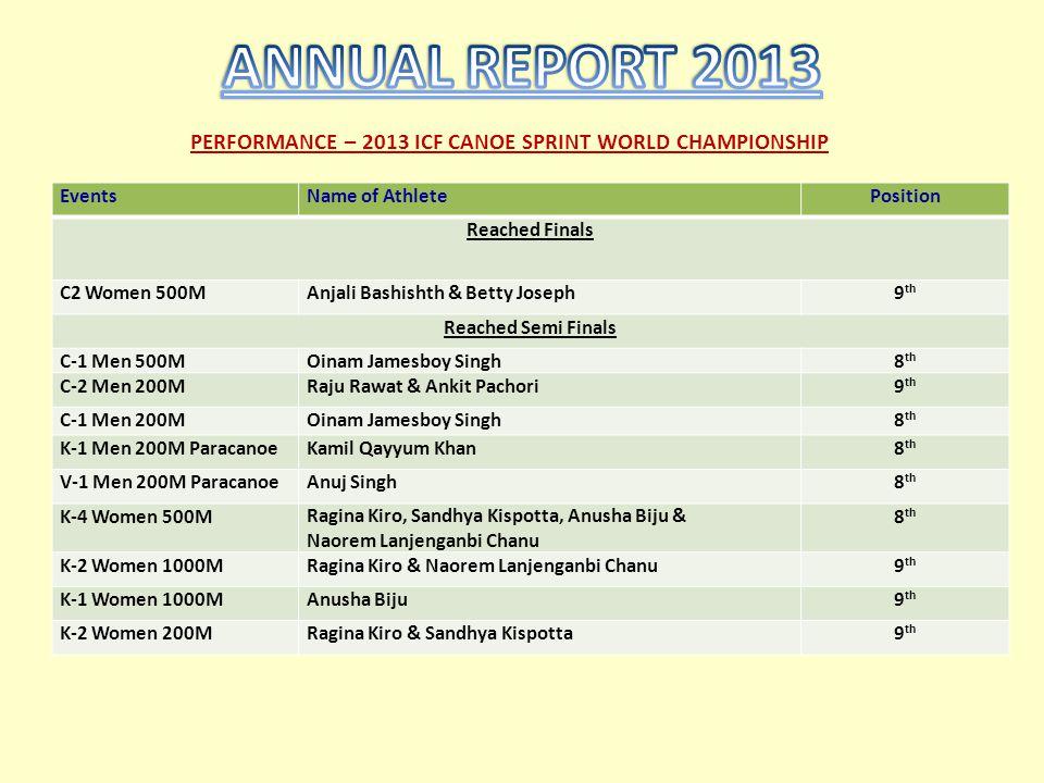 PERFORMANCE – 2013 ICF CANOE SPRINT WORLD CHAMPIONSHIP EventsName of AthletePosition Reached Finals C2 Women 500MAnjali Bashishth & Betty Joseph9 th R