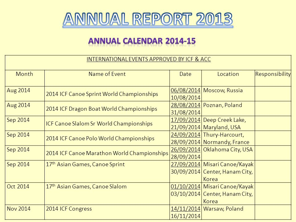 INTERNATIONAL EVENTS APPROVED BY ICF & ACC MonthName of EventDateLocationResponsibility Aug 2014 2014 ICF Canoe Sprint World Championships 06/08/2014