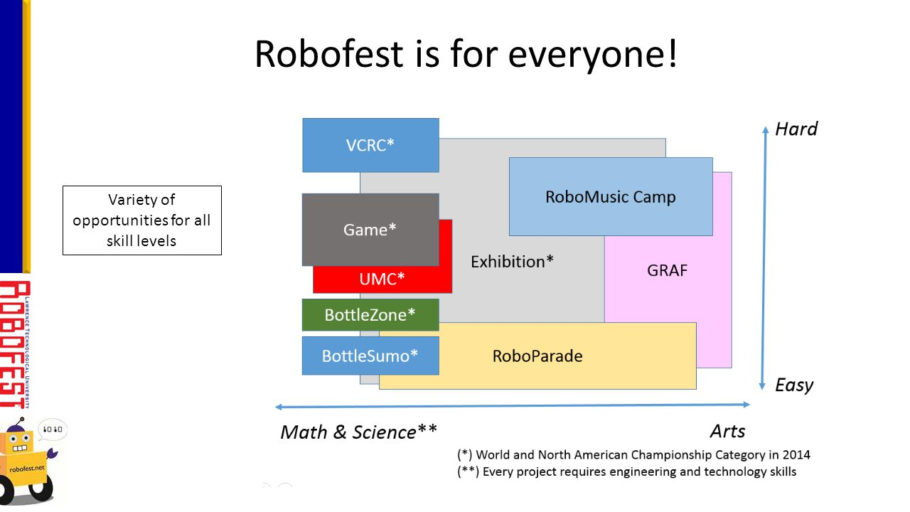 Robofest is for everyone! Variety of opportunities for all skill levels