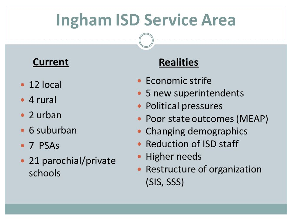 Ingham ISD Service Area Current 12 local 4 rural 2 urban 6 suburban 7 PSAs 21 parochial/private schools Realities Economic strife 5 new superintendents Political pressures Poor state outcomes (MEAP) Changing demographics Reduction of ISD staff Higher needs Restructure of organization (SIS, SSS)