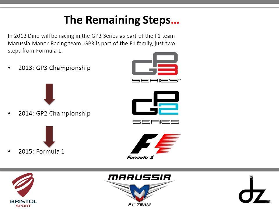 In 2013 Dino will be racing in the GP3 Series as part of the F1 team Marussia Manor Racing team. GP3 is part of the F1 family, just two steps from For