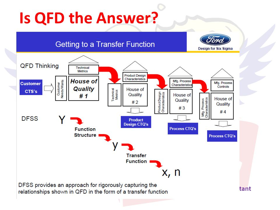 1 Objective: Make sure the solution chosen will best accomplish what the QFD says as important