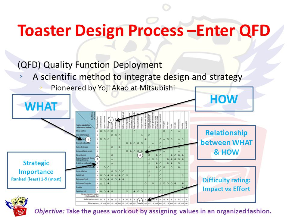 Toaster Design Process –Enter QFD (QFD) Quality Function Deployment A scientific method to integrate design and strategy Pioneered by Yoji Akao at Mit