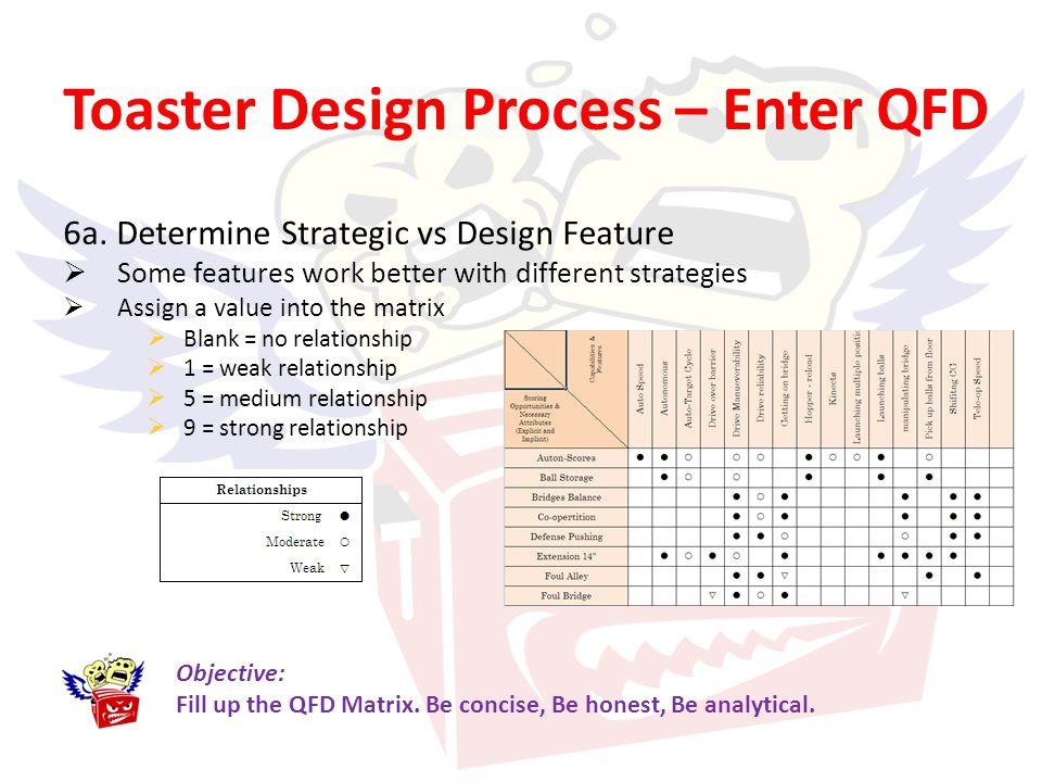 Toaster Design Process – Enter QFD 6a. Determine Strategic vs Design Feature Some features work better with different strategies Assign a value into t