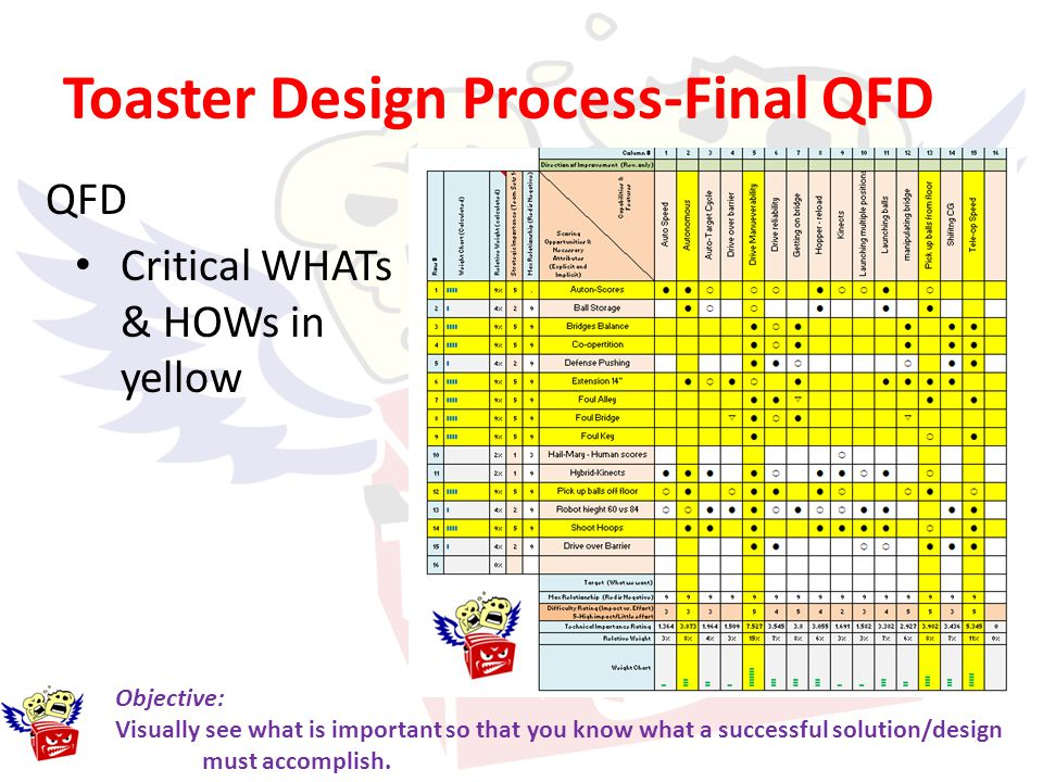Toaster Design Process-Final QFD QFD Critical WHATs & HOWs in yellow Objective: Visually see what is important so that you know what a successful solu
