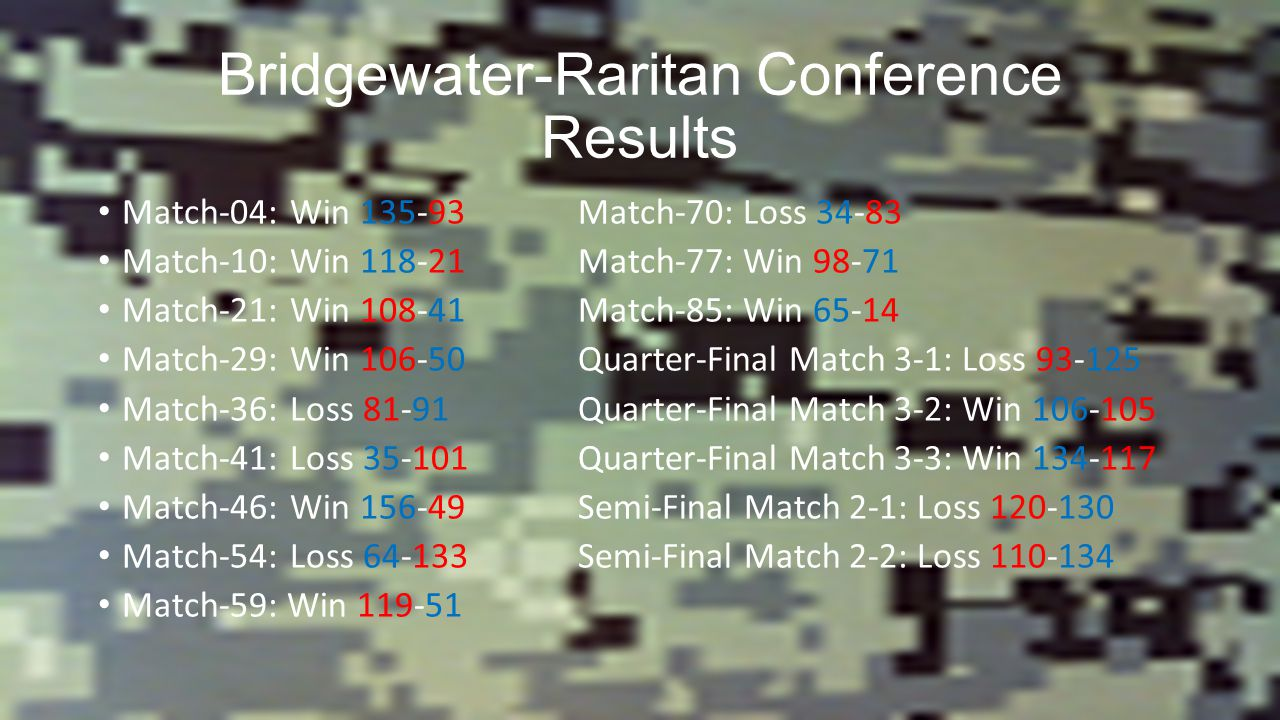 Bridgewater-Raritan Conference Results Match-04:Win Match-70: Loss Match-10:Win Match-77: Win Match-21:Win Match-85: Win Match-29:Win Quarter-Final Match 3-1: Loss Match-36:Loss 81-91Quarter-Final Match 3-2: Win Match-41:Loss Quarter-Final Match 3-3: Win Match-46:Win Semi-Final Match 2-1: Loss Match-54:Loss Semi-Final Match 2-2: Loss Match-59: Win