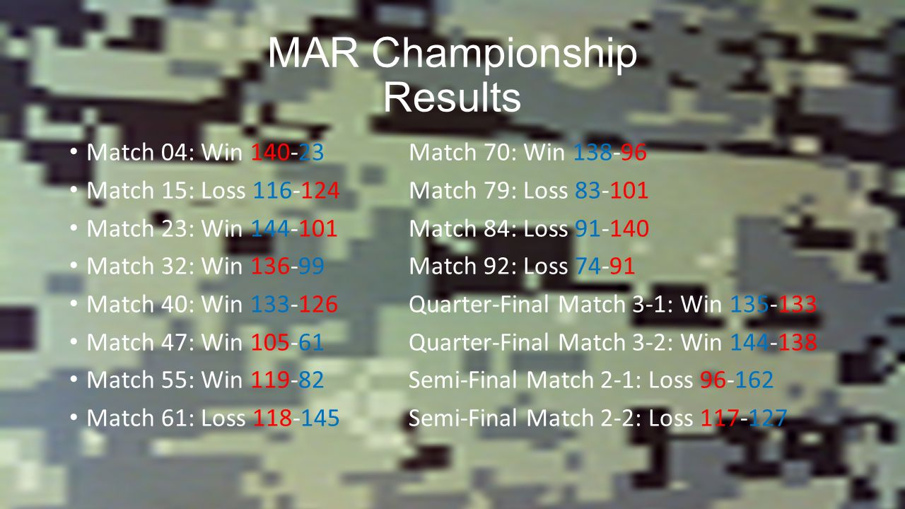 MAR Championship Results Match 04: Win Match 70: Win Match 15: Loss Match 79: Loss Match 23: Win Match 84: Loss Match 32: Win Match 92: Loss Match 40: Win Quarter-Final Match 3-1: Win Match 47: Win Quarter-Final Match 3-2: Win Match 55: Win Semi-Final Match 2-1: Loss Match 61: Loss Semi-Final Match 2-2: Loss