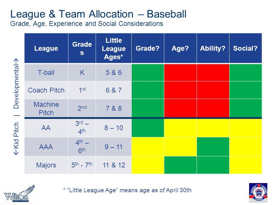 League & Team Allocation – Baseball Grade, Age, Experience and Social Considerations League Grade s Little League Ages* Grade?Age?Ability?Social.