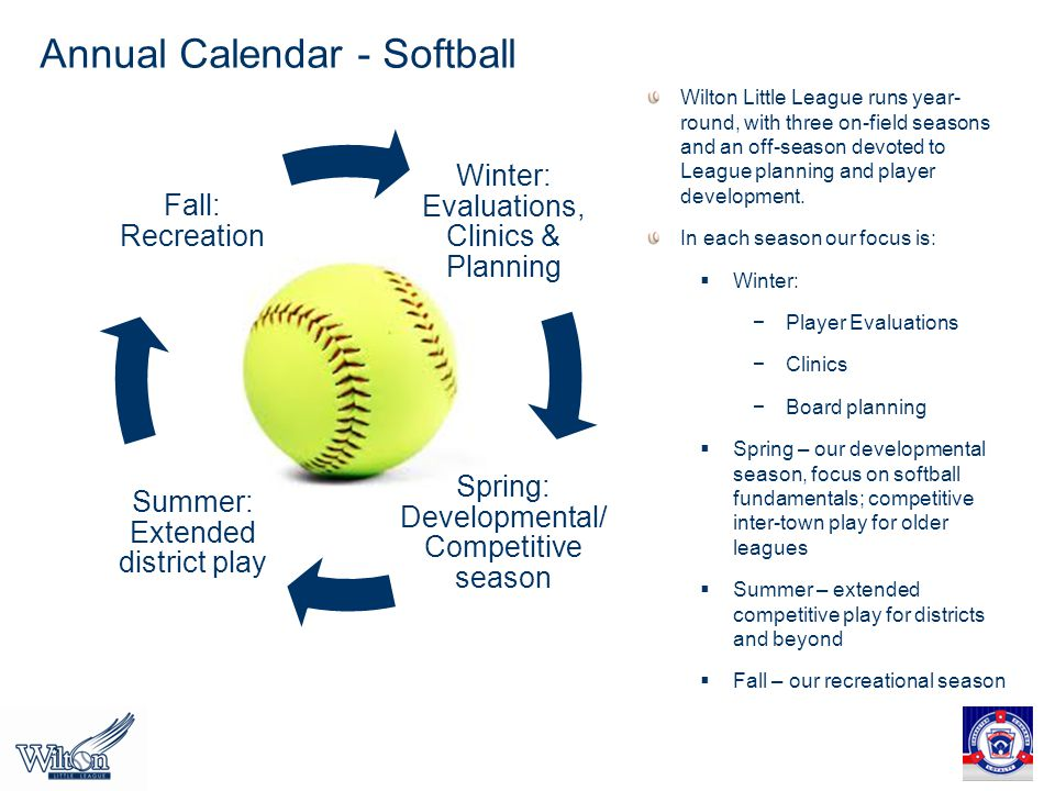 Winter: Evaluations, Clinics & Planning Spring: Developmental/ Competitive season Summer: Extended district play Fall: Recreation Wilton Little League runs year- round, with three on-field seasons and an off-season devoted to League planning and player development.