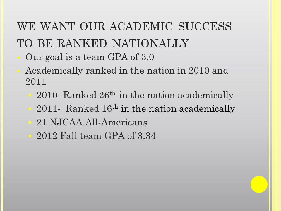 WE WANT OUR ACADEMIC SUCCESS TO BE RANKED NATIONALLY Our goal is a team GPA of 3.0 Academically ranked in the nation in 2010 and 2011 2010- Ranked 26 th in the nation academically 2011- Ranked 16 th in the nation academically 21 NJCAA All-Americans 2012 Fall team GPA of 3.34